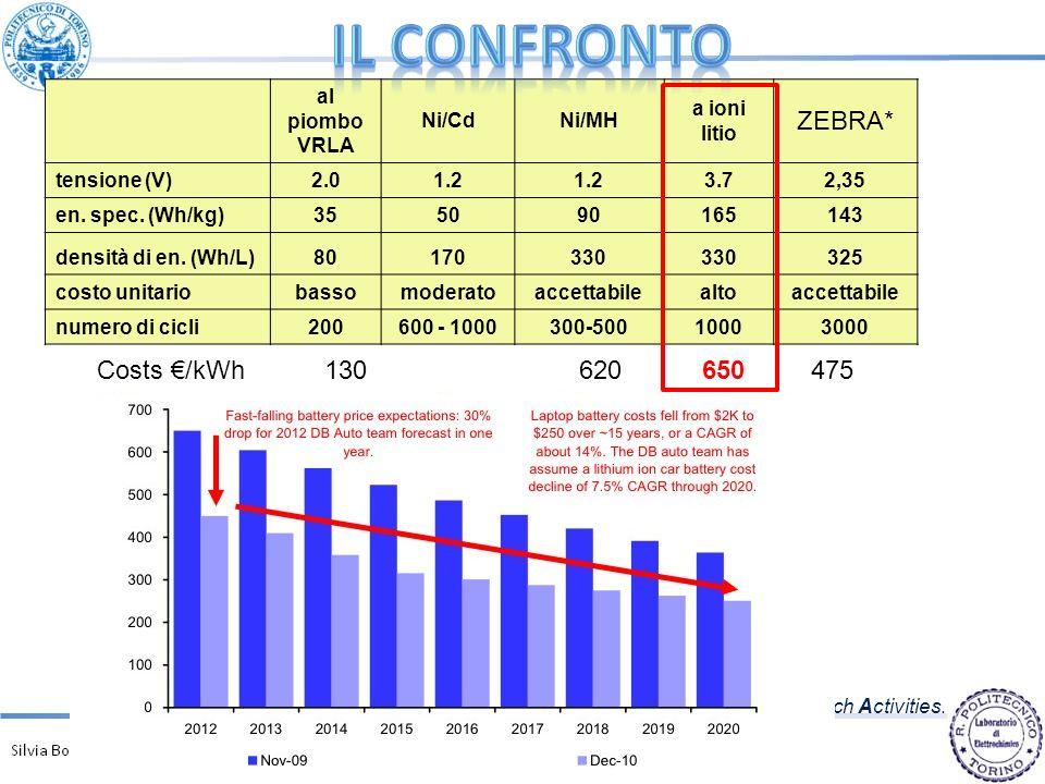 Il confronto ZEBRA* Costs €/kWh 130 620 650 475 al piombo VRLA Ni/Cd