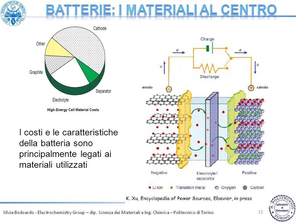 Batterie: i materiali al centro