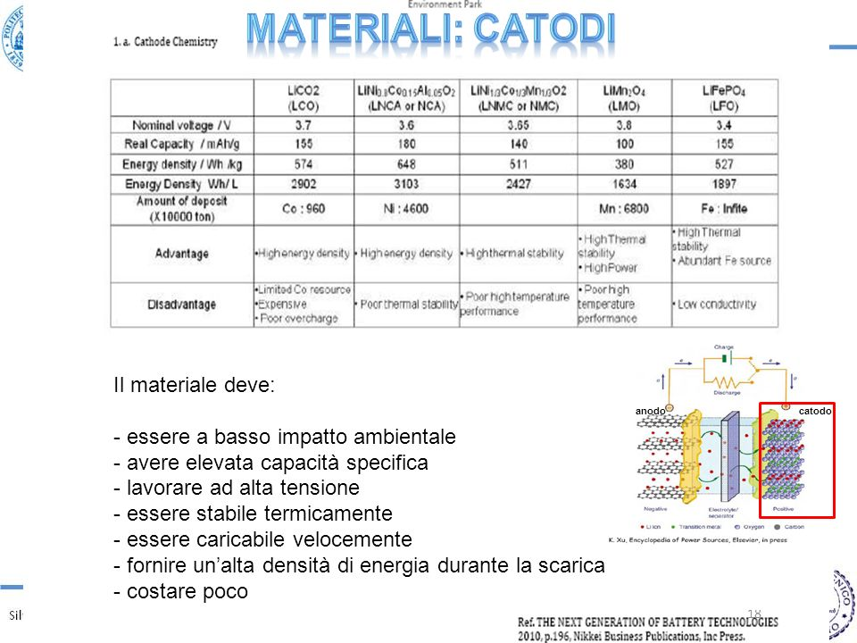 Materiali: CATODI Il materiale deve: