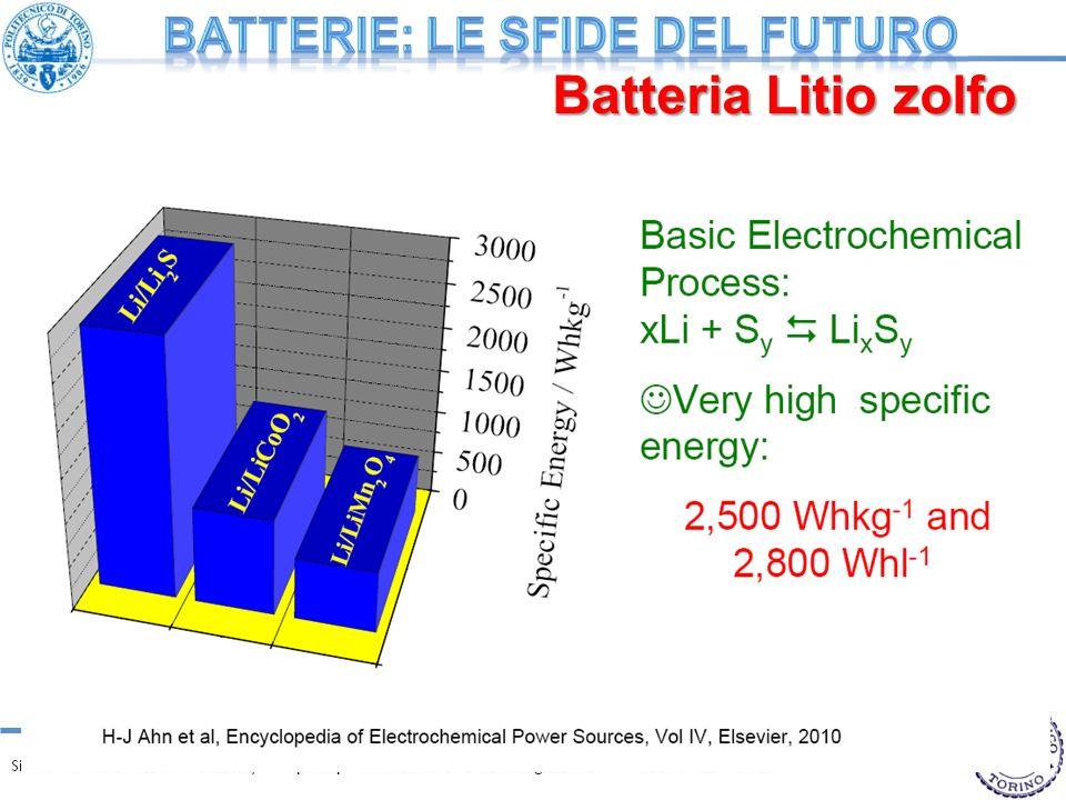 Batterie: LE SFIDE deL FUTURO