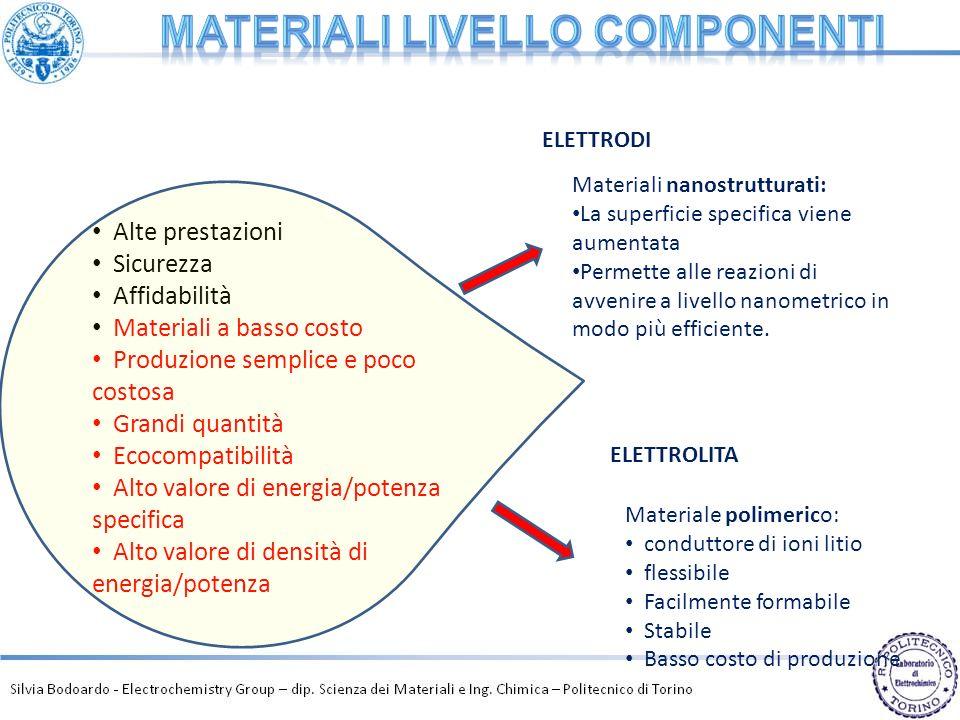 Materiali livello componenti