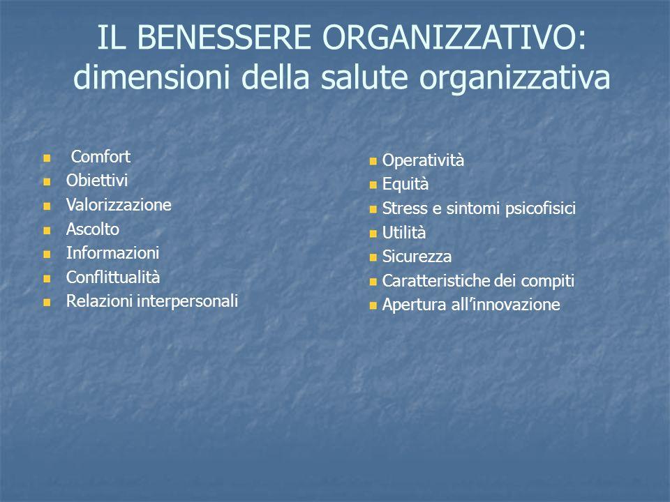 IL BENESSERE ORGANIZZATIVO: dimensioni della salute organizzativa