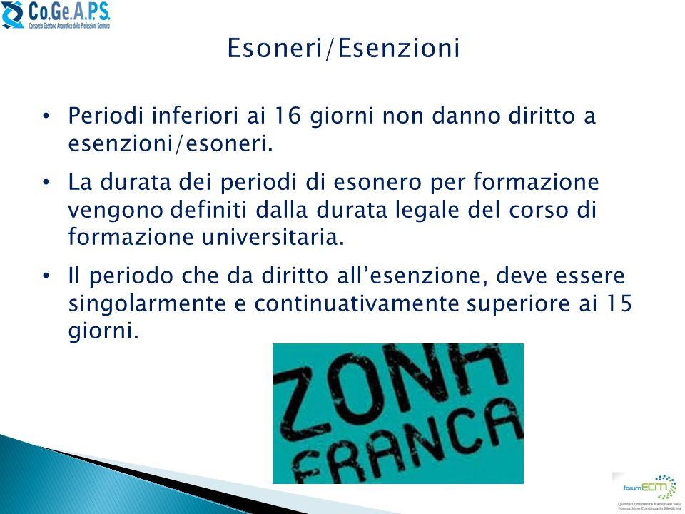Esoneri/Esenzioni Periodi inferiori ai 16 giorni non danno diritto a esenzioni/esoneri.