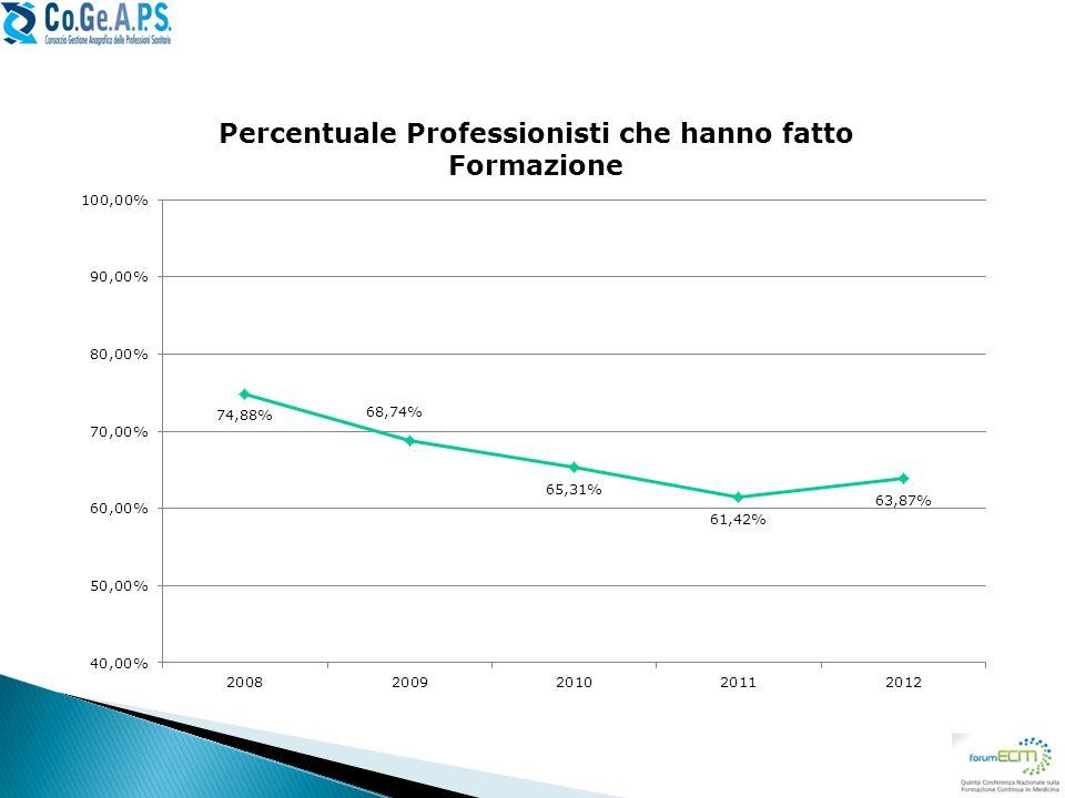 Numero di professionisti, in percentuale, che hanno svolto formazione ECM (anche un singolo corso).