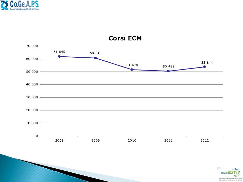 Numero di corsi ECM erogati – l'offerta formativa ha subito un calo, rispetto al 2008 i corsi erogati sono diminuti di circa 8000 unità, anche se si registra una ripresa per l'anno 2012.