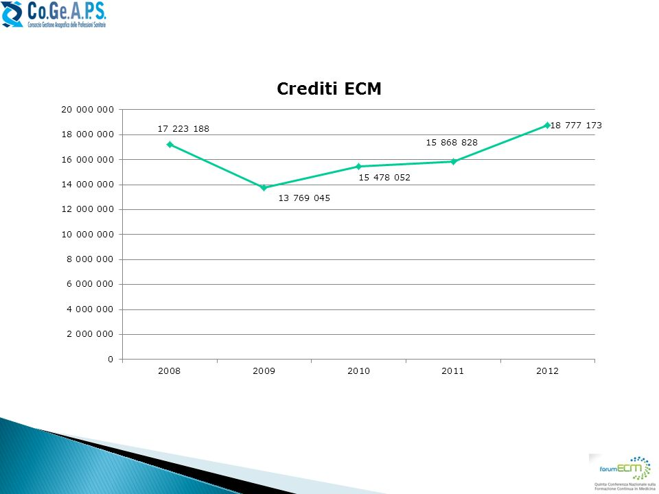 Numero di crediti erogati all'interno del sistema ECM (e registrati in DB Co.Ge.A.P.S.).