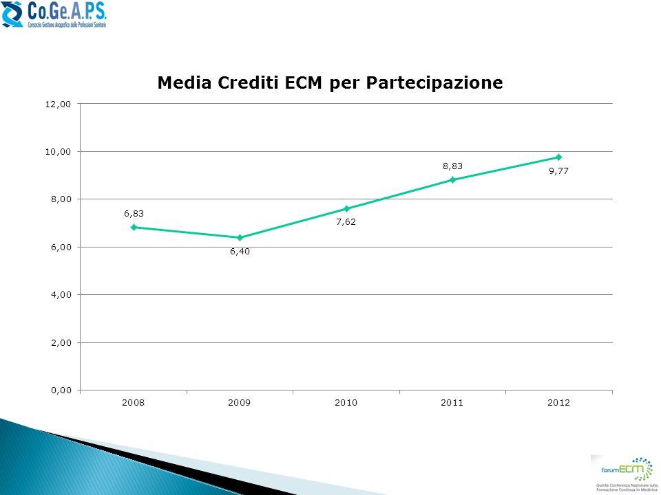 La media di crediti ECM attribuiti ad ogni singolo corso è aumentata di circa 4 crediti per partecipazione.