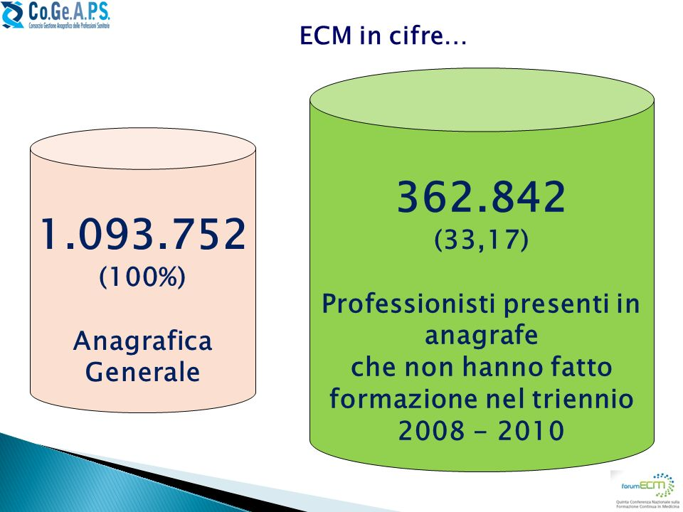 362.842 1.093.752 (33,17) Professionisti presenti in anagrafe (100%)