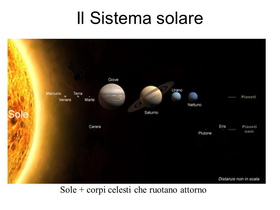 Sole + corpi celesti che ruotano attorno