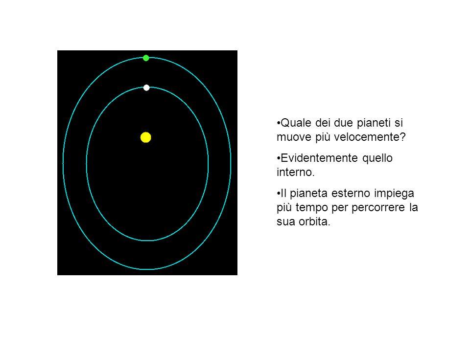 Quale dei due pianeti si muove più velocemente