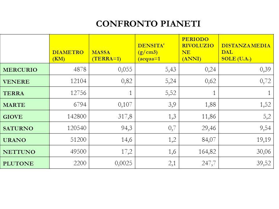 CONFRONTO PIANETI DIAMETRO (KM) MASSA (TERRA=1) DENSITA (g/cm3) (acqua=1. PERIODO RIVOLUZIONE (ANNI)