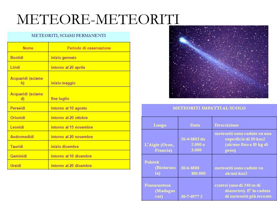 METEORE-METEORITI METEORITI IMPATTI AL SUOLO Luogo Data Descrizione
