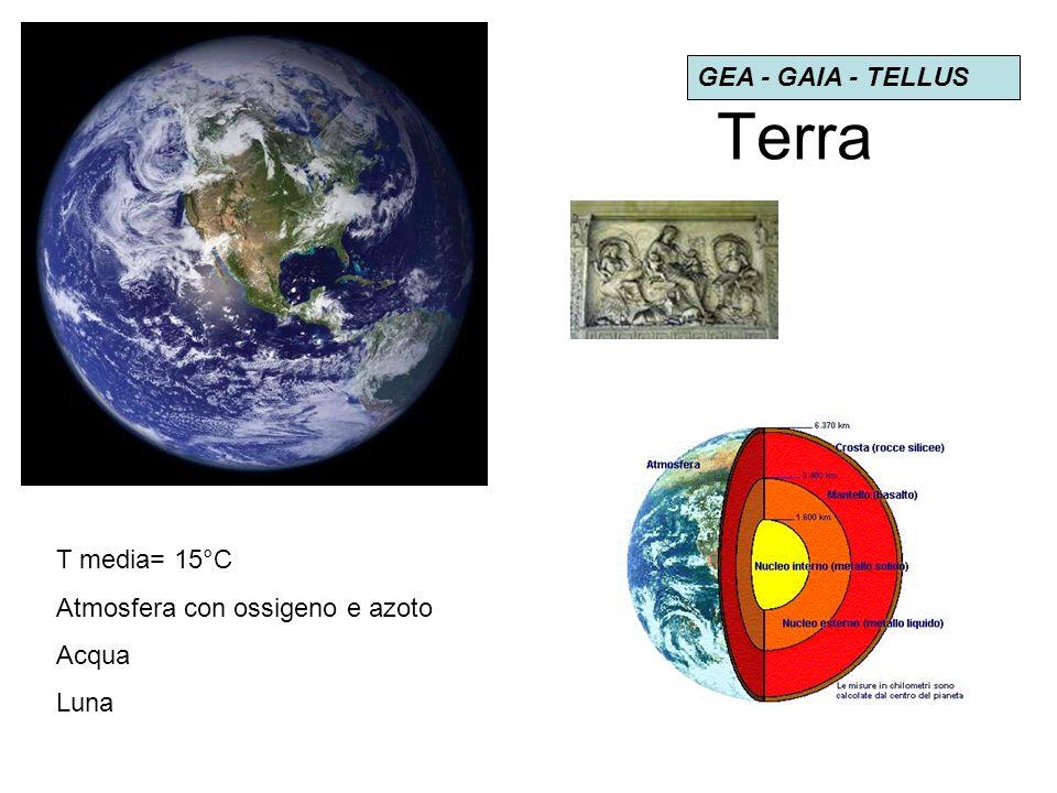 Terra GEA - GAIA - TELLUS T media= 15°C Atmosfera con ossigeno e azoto