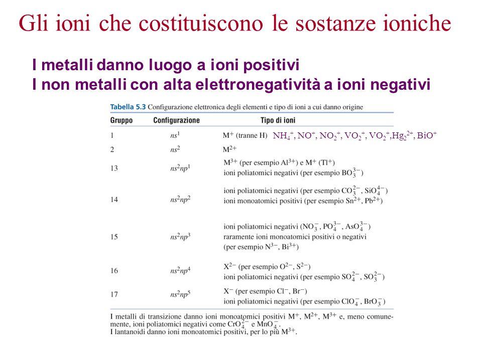Gli ioni che costituiscono le sostanze ioniche