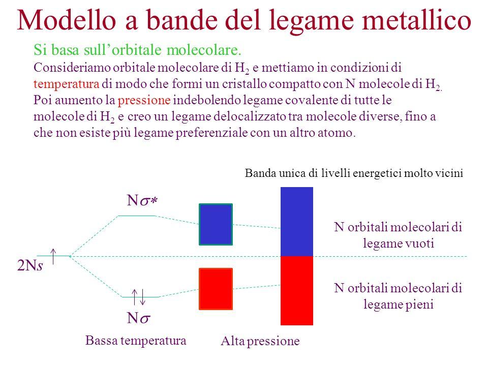 Modello a bande del legame metallico