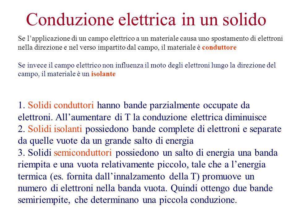Conduzione elettrica in un solido