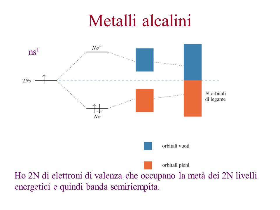 Metalli alcalini ns1.