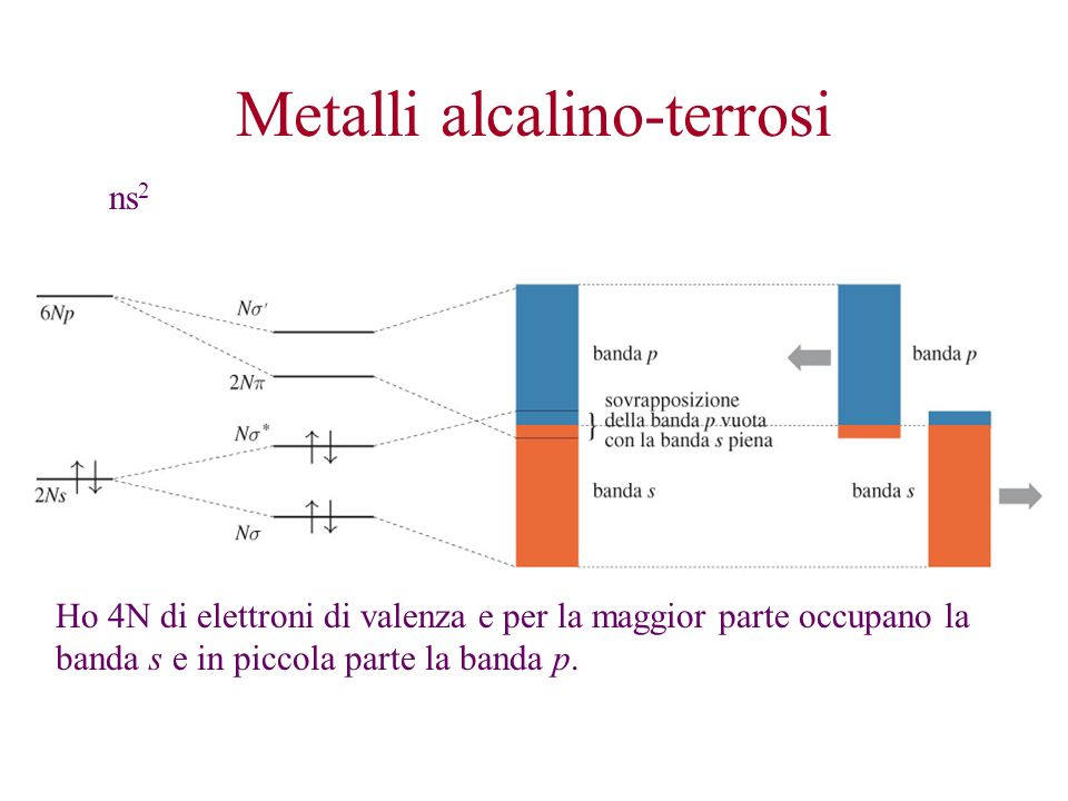 Metalli alcalino-terrosi