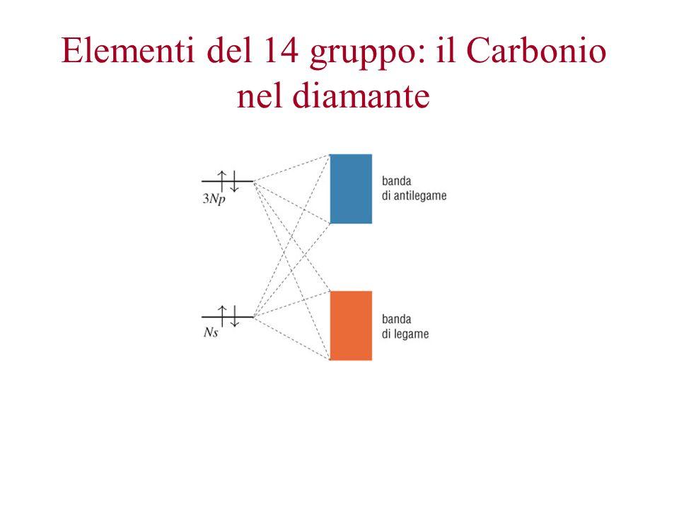 Elementi del 14 gruppo: il Carbonio nel diamante