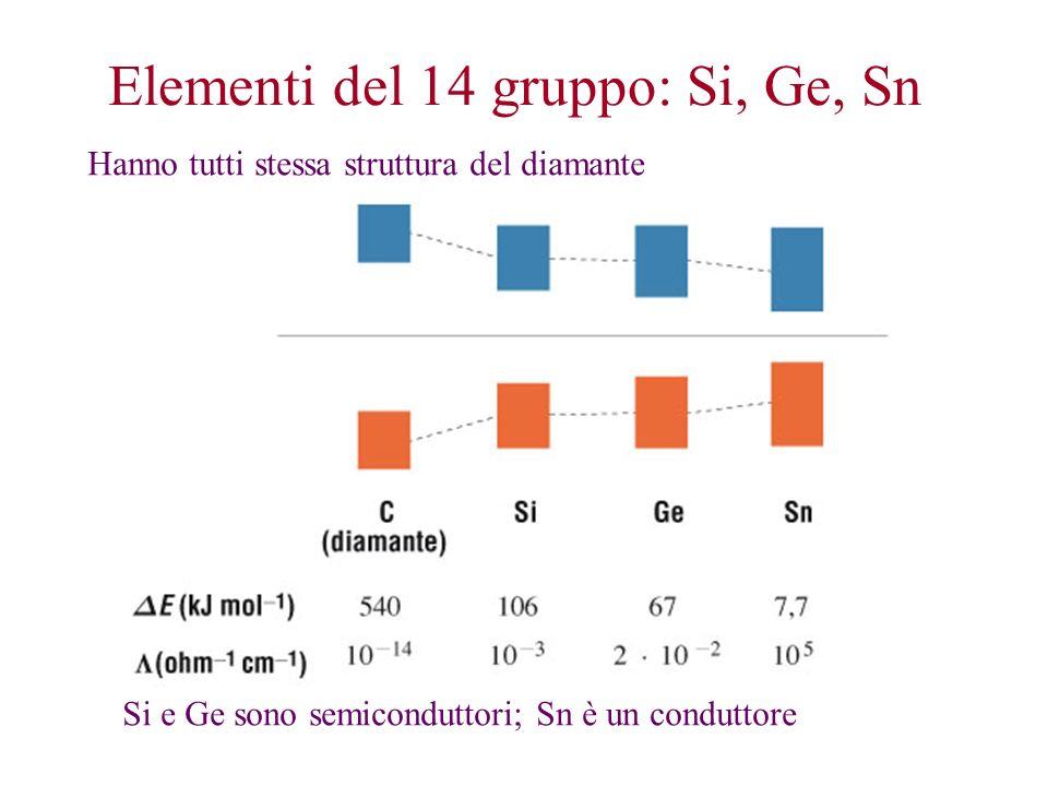 Elementi del 14 gruppo: Si, Ge, Sn