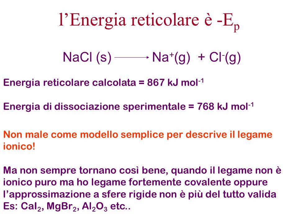 l'Energia reticolare è -Ep