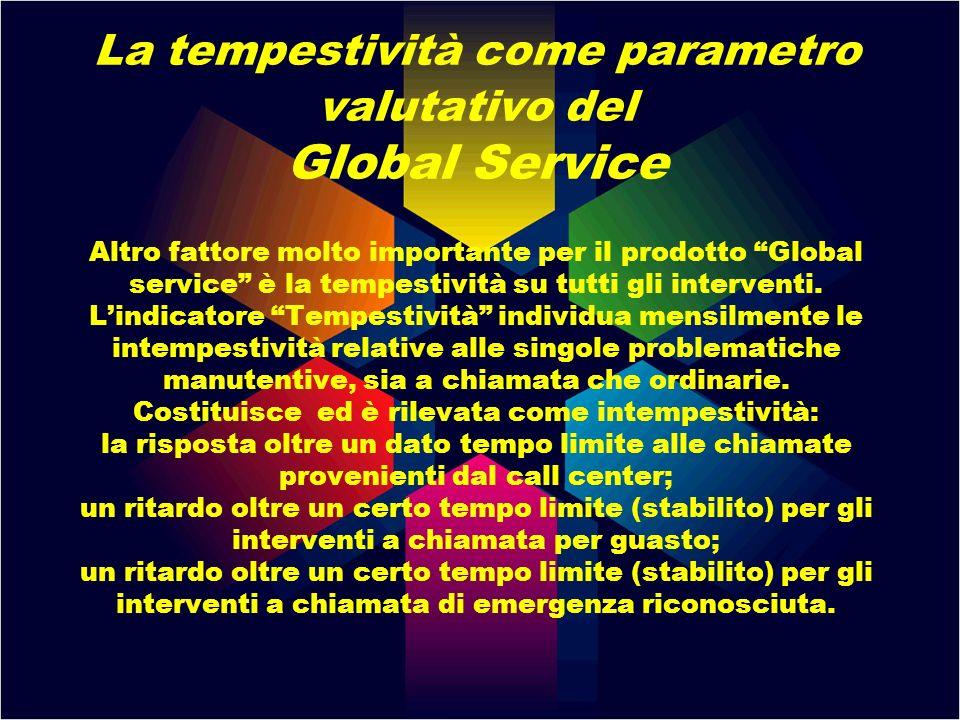 La tempestività come parametro valutativo del Global Service Altro fattore molto importante per il prodotto Global service è la tempestività su tutti gli interventi.