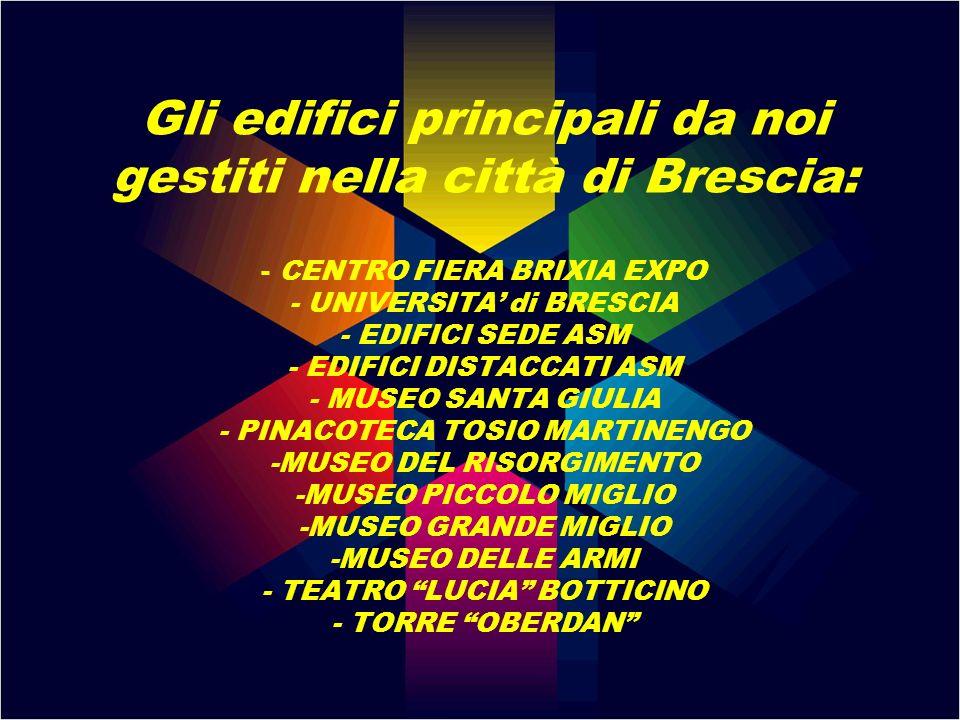 Gli edifici principali da noi gestiti nella città di Brescia: - CENTRO FIERA BRIXIA EXPO - UNIVERSITA' di BRESCIA - EDIFICI SEDE ASM - EDIFICI DISTACCATI ASM - MUSEO SANTA GIULIA - PINACOTECA TOSIO MARTINENGO -MUSEO DEL RISORGIMENTO -MUSEO PICCOLO MIGLIO -MUSEO GRANDE MIGLIO -MUSEO DELLE ARMI - TEATRO LUCIA BOTTICINO - TORRE OBERDAN