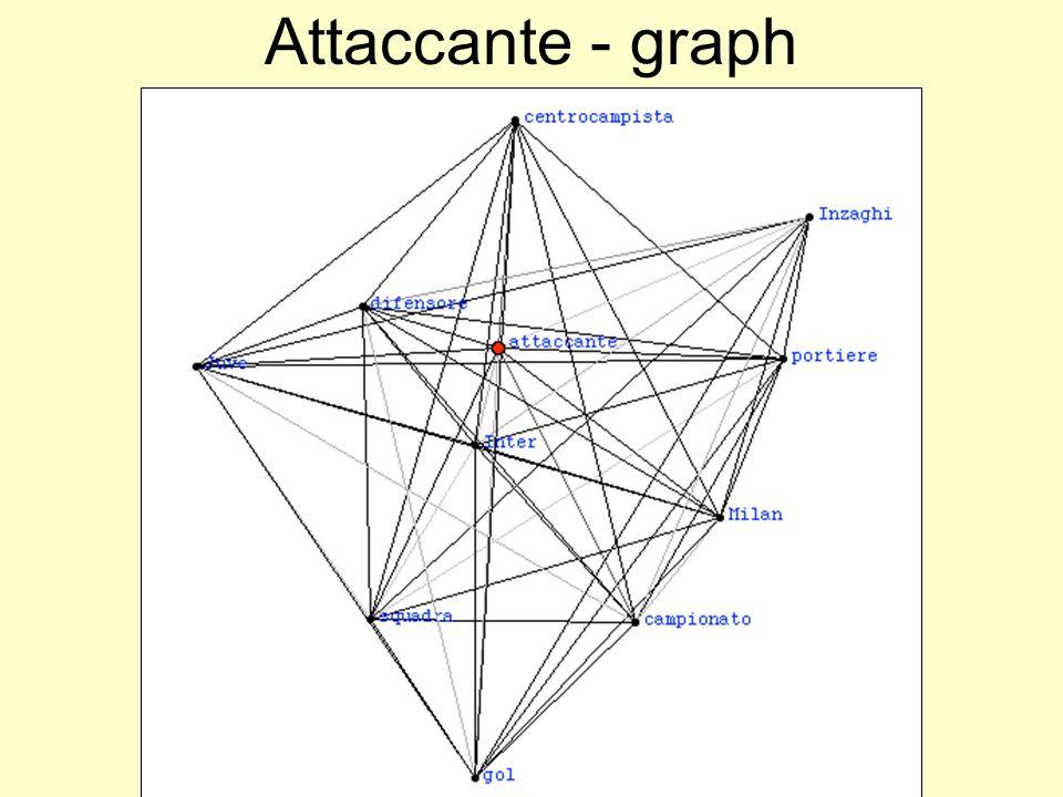 Attaccante - graph