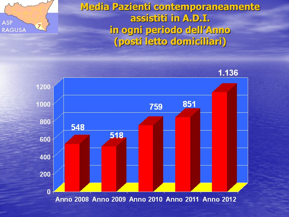 Media Pazienti contemporaneamente assistiti in A. D. I