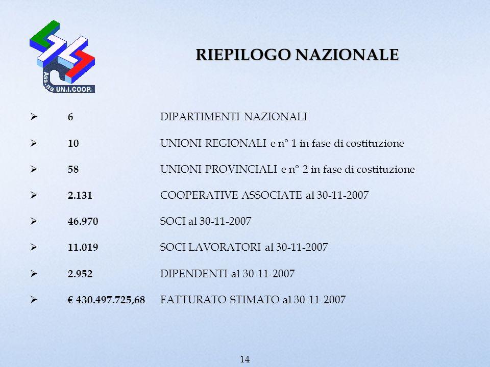 RIEPILOGO NAZIONALE 6 DIPARTIMENTI NAZIONALI