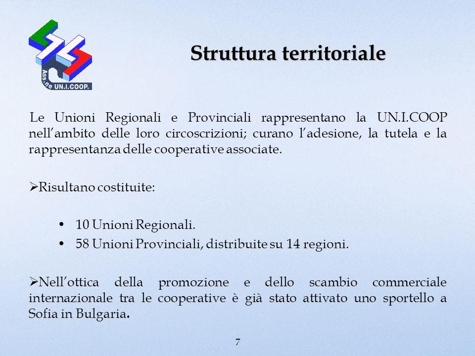 Struttura territoriale