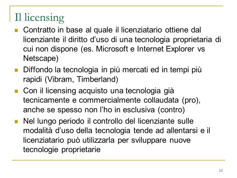 Il licensing