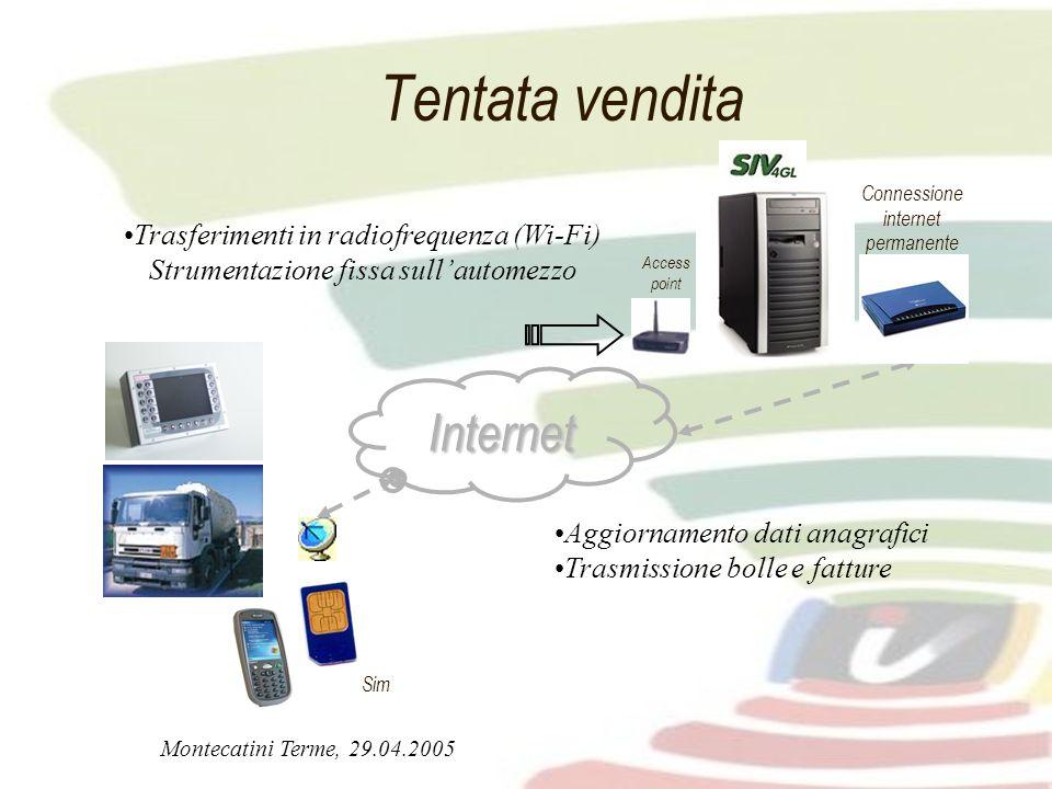 Tentata vendita Internet Trasferimenti in radiofrequenza (Wi-Fi)