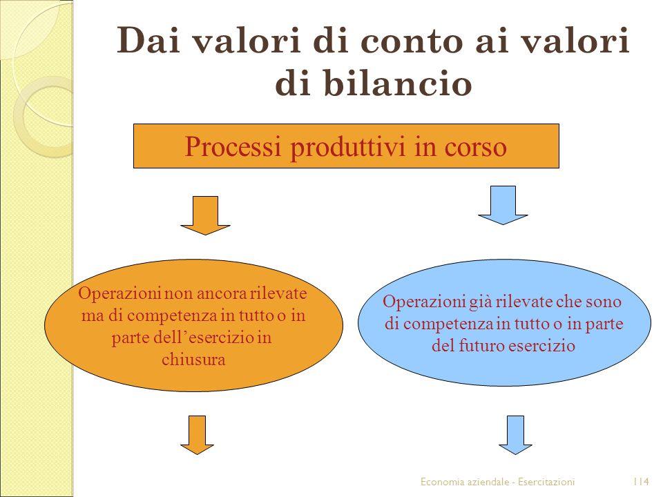 Dai valori di conto ai valori di bilancio