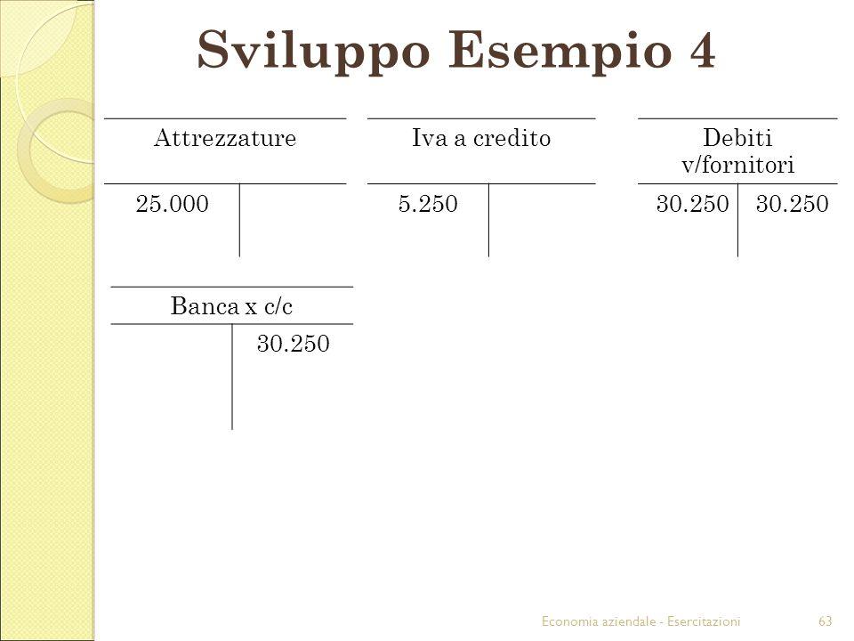 Sviluppo Esempio 4 Attrezzature Iva a credito Debiti v/fornitori