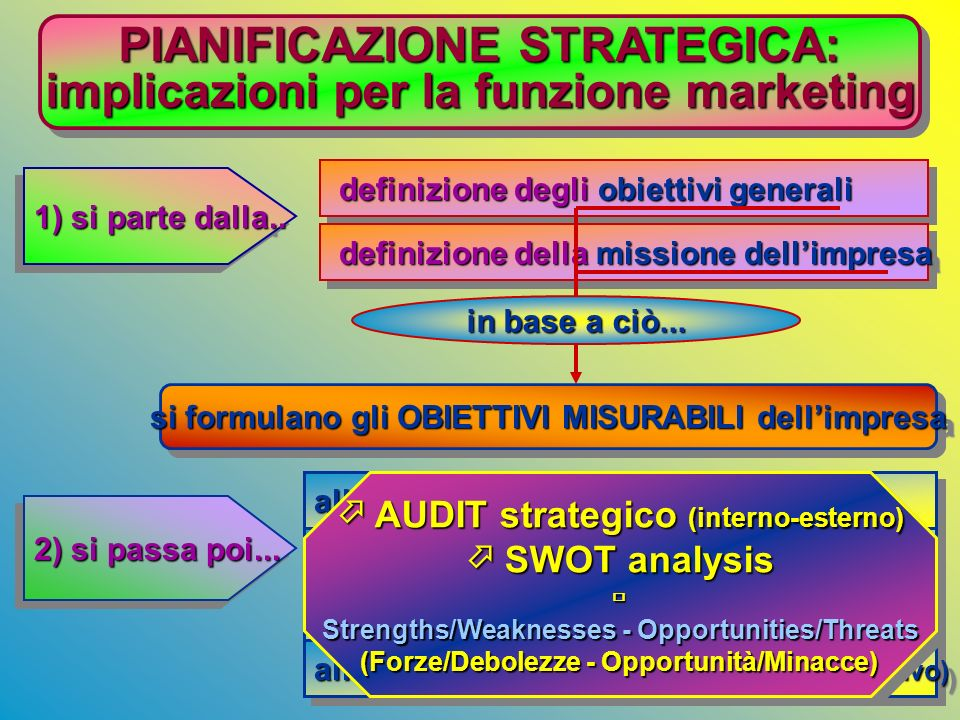 PIANIFICAZIONE STRATEGICA: implicazioni per la funzione marketing
