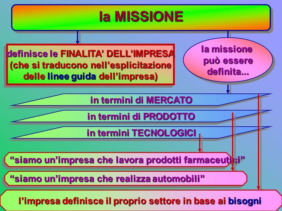la MISSIONE la missione definisce le FINALITA' DELL'IMPRESA può essere