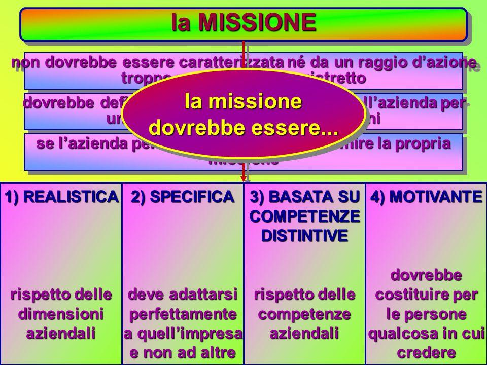 la MISSIONE la missione dovrebbe essere...