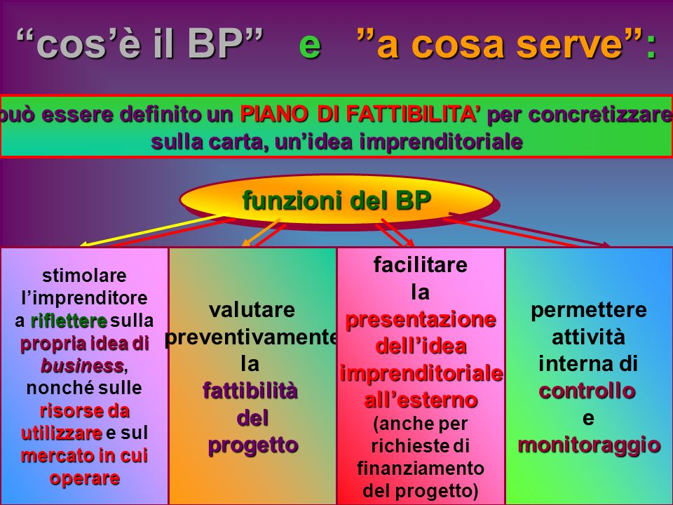 cos'è il BP e a cosa serve :