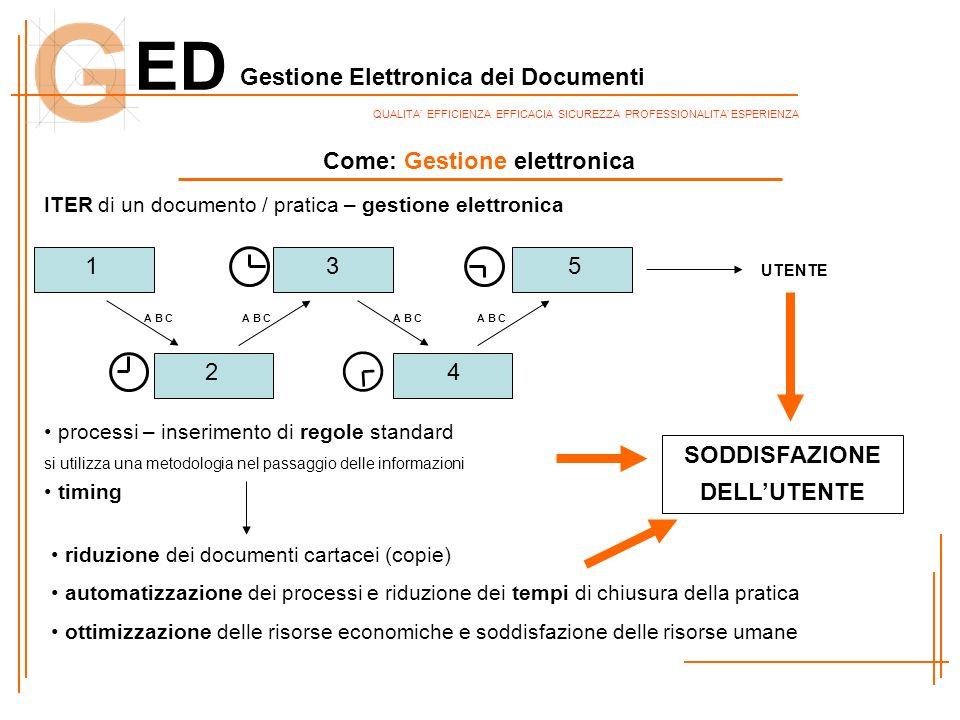 Come: Gestione elettronica SODDISFAZIONE DELL'UTENTE