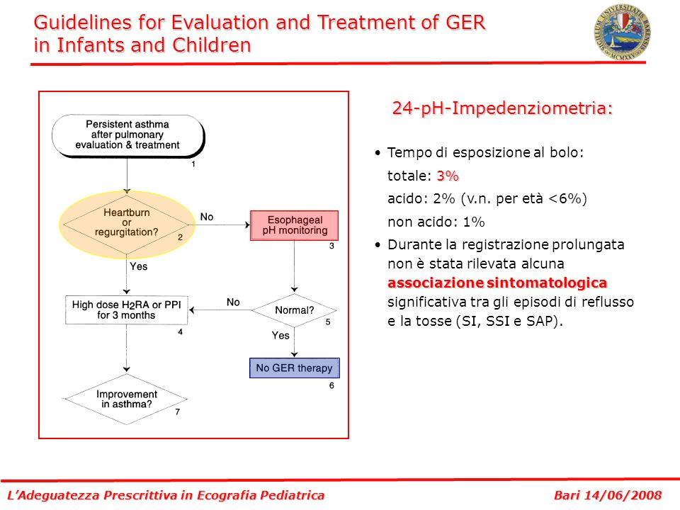 Guidelines for Evaluation and Treatment of GER in Infants and Children