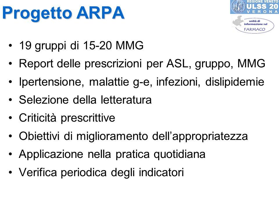 Progetto ARPA 19 gruppi di 15-20 MMG