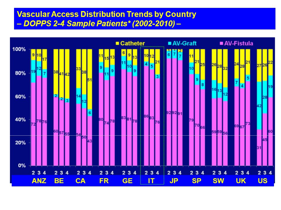 Vascular Access Distribution Trends by Country