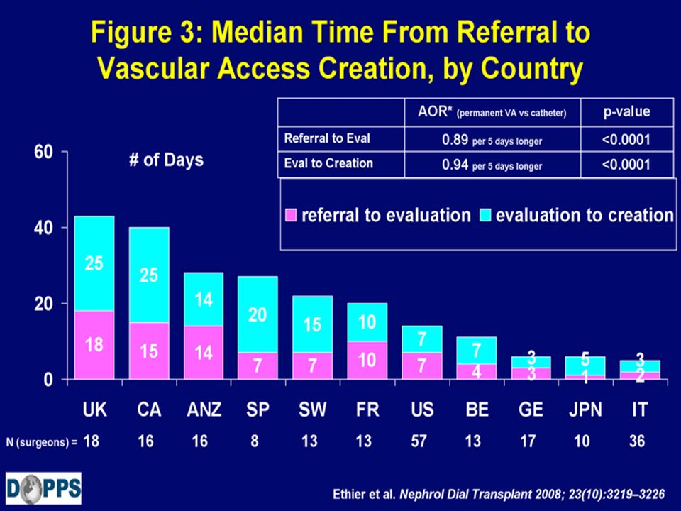 Figure 3: Median Time From Referral to Vascular Access Creation, by Country