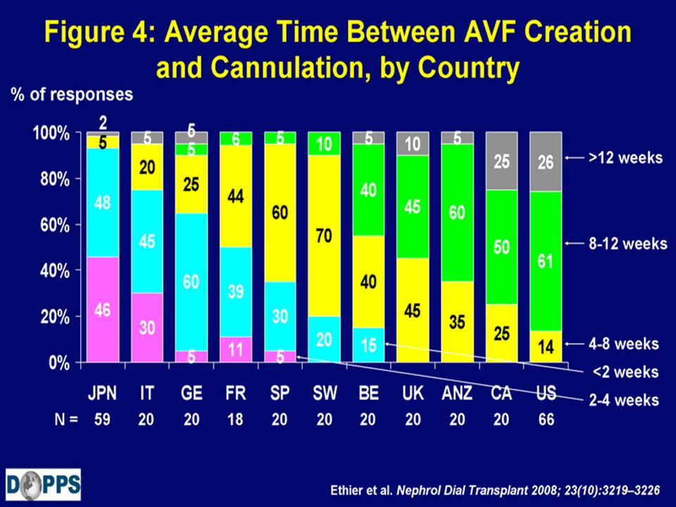Figure 4: Average Time Between AVF Creation and Cannulation, by Country