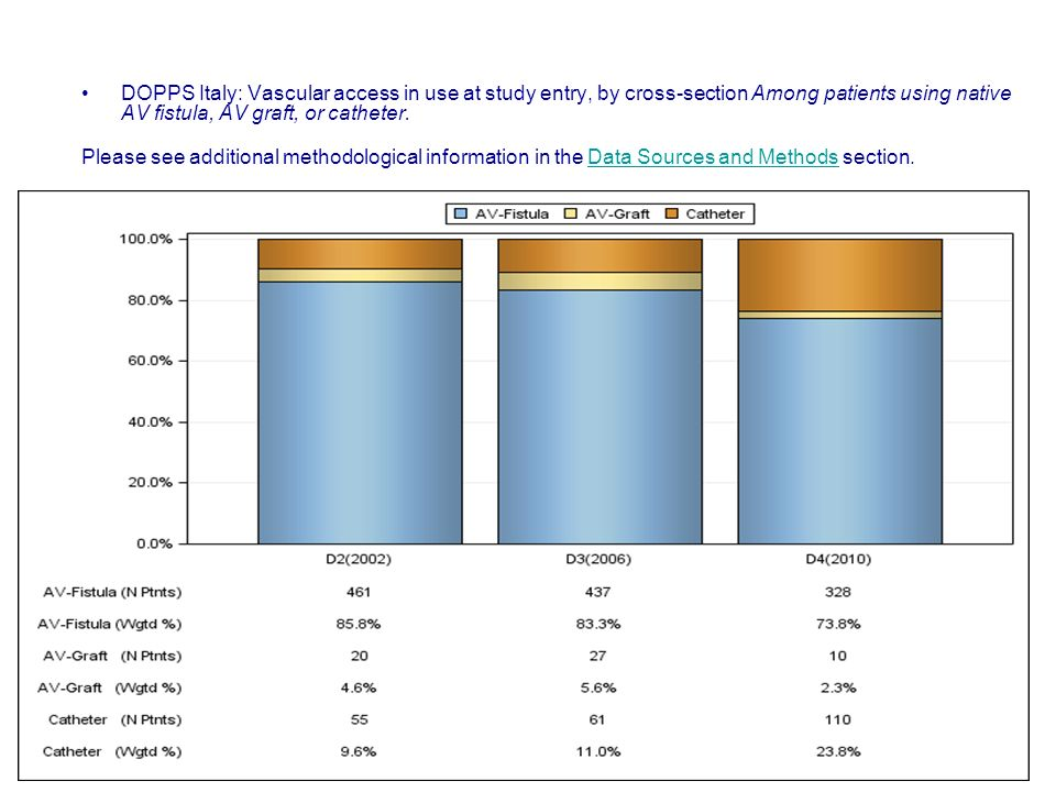 DOPPS Italy: Vascular access in use at study entry, by cross-section Among patients using native AV fistula, AV graft, or catheter.