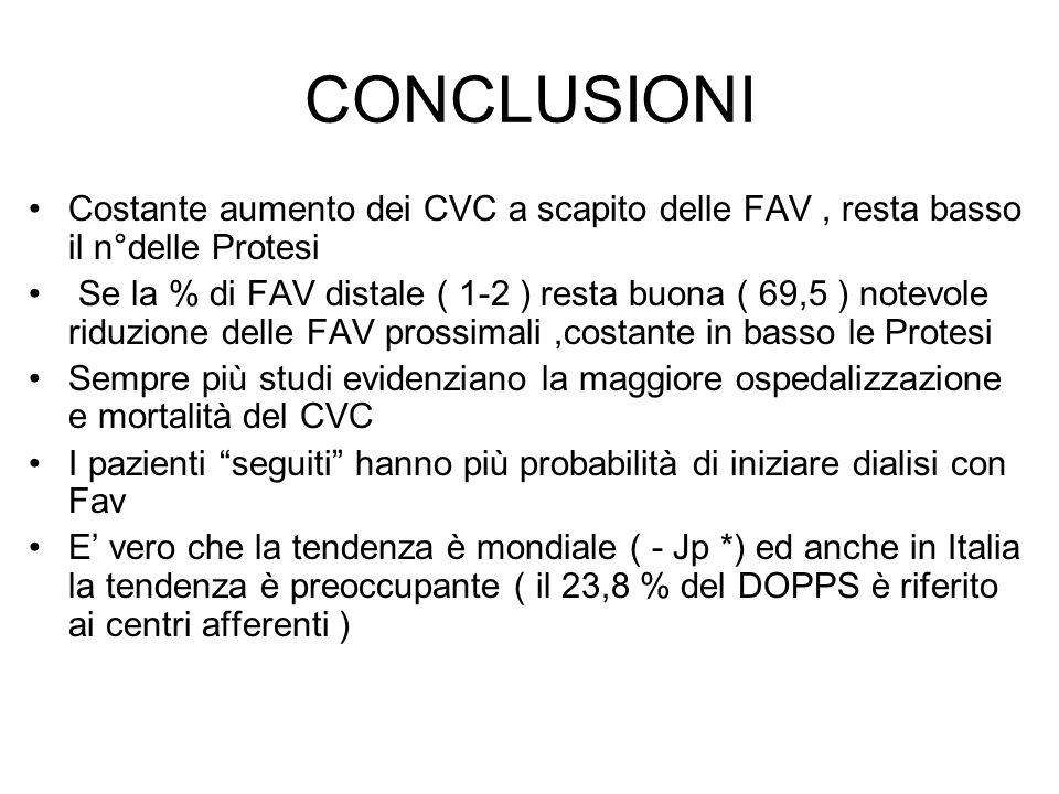 CONCLUSIONI Costante aumento dei CVC a scapito delle FAV , resta basso il n°delle Protesi.