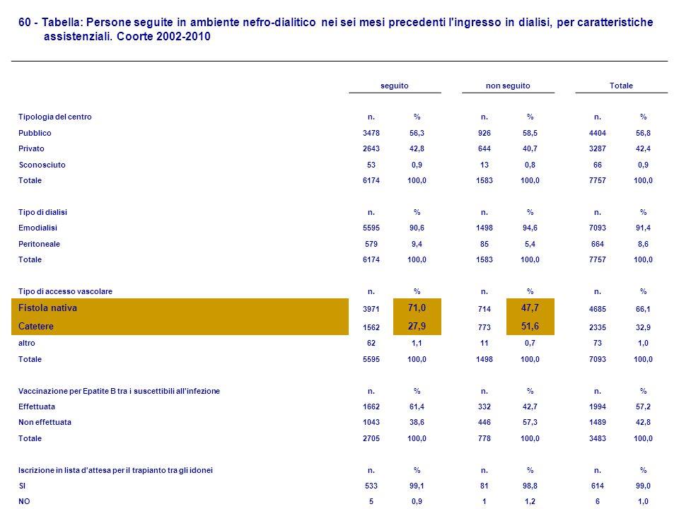 60 - Tabella: Persone seguite in ambiente nefro-dialitico nei sei mesi precedenti l ingresso in dialisi, per caratteristiche assistenziali. Coorte 2002-2010