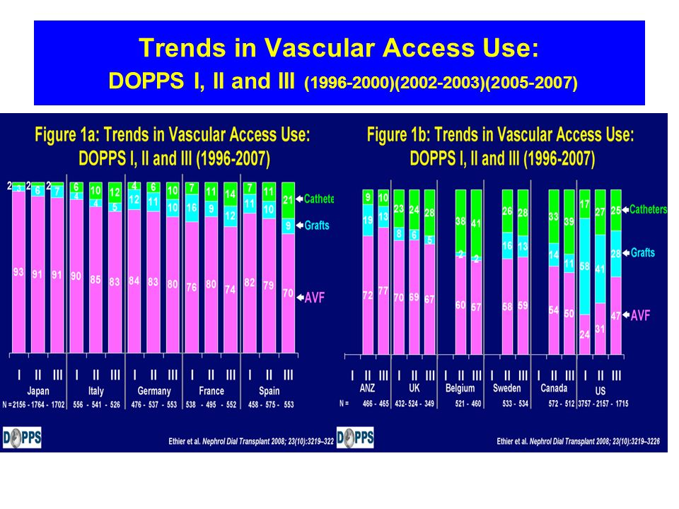 Trends in Vascular Access Use: DOPPS I, II and III (1996-2000)(2002-2003)(2005-2007)