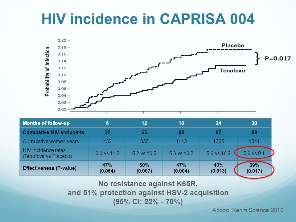 HIV incidence in CAPRISA 004